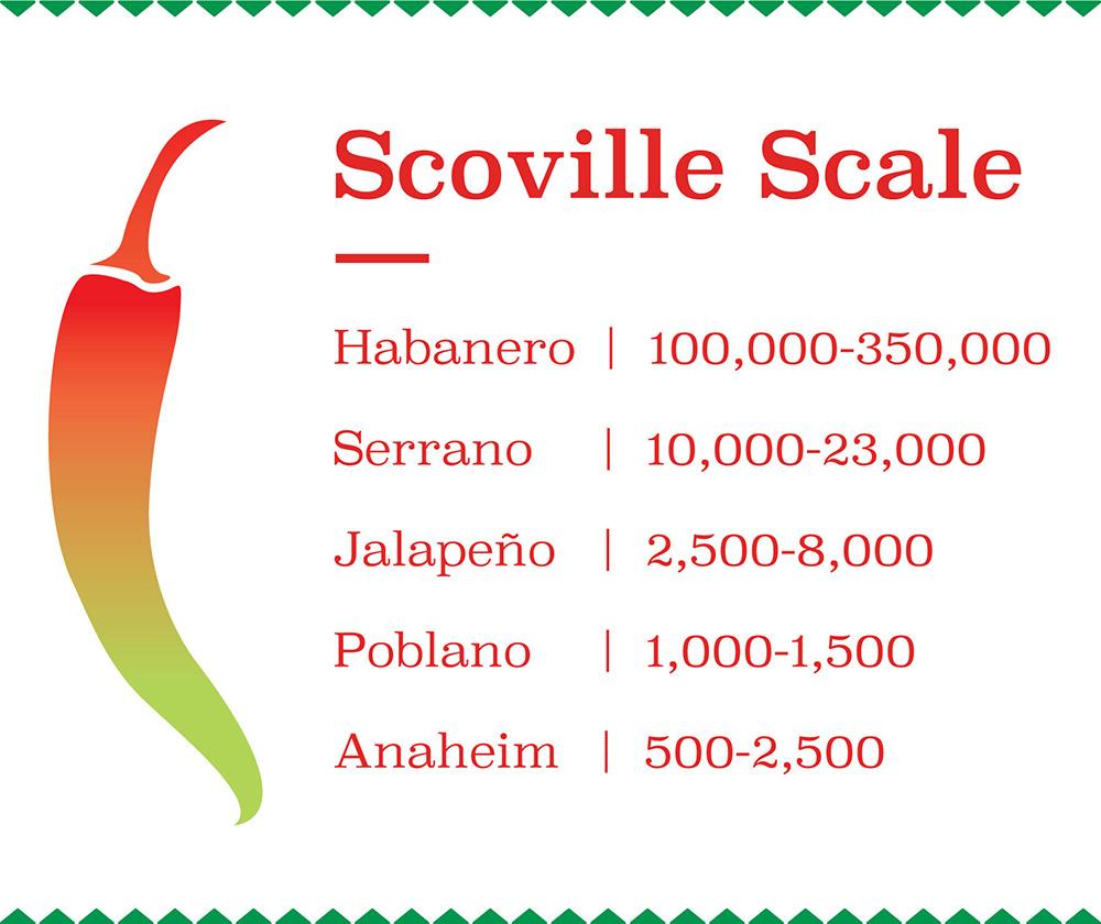 Scoville Chart